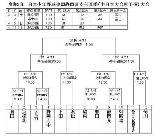 令和2年 日本少年野球連盟静岡県支部春季大会(中日本大会県予選)組み合わせ