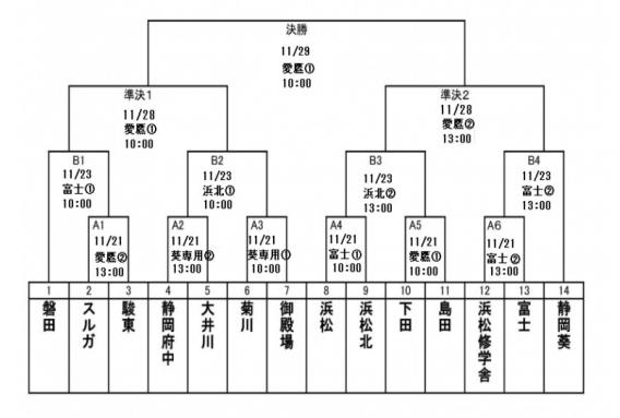 第51回春季全国大会静岡支部予選