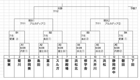 【公式戦】第3回スポニチ杯第51回日本少年野球連盟選手権大会静岡県支部予選