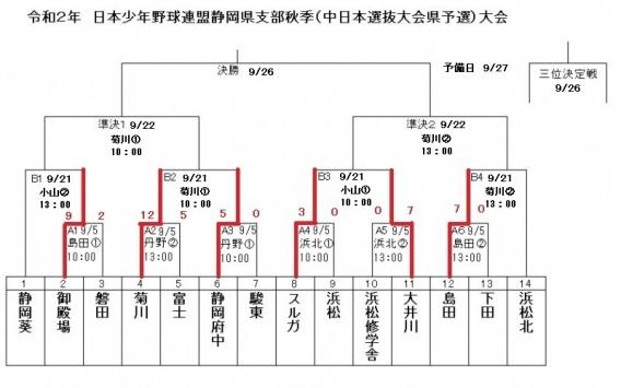 【組み合わせ決定】静岡県支部秋季大会(中日本選抜大会県予選)